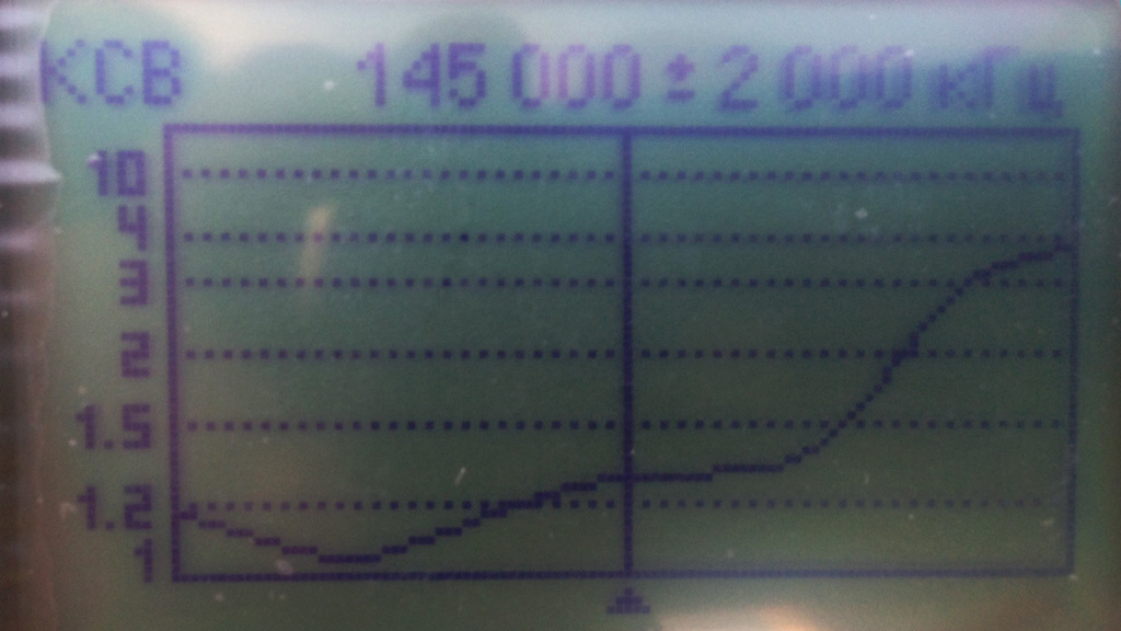 График КСВ от 143 МГц до 147 МГц